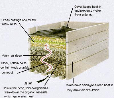 composting information